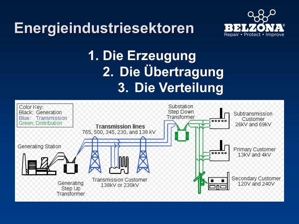 Energieindustriesektoren