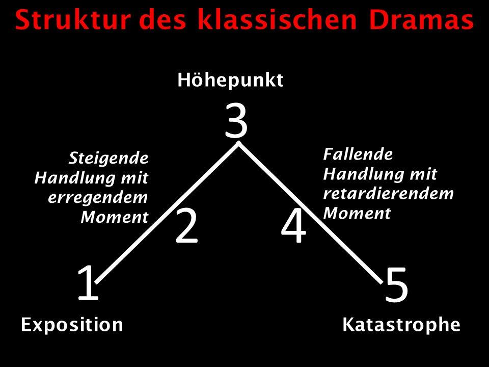 Struktur des klassischen Dramas