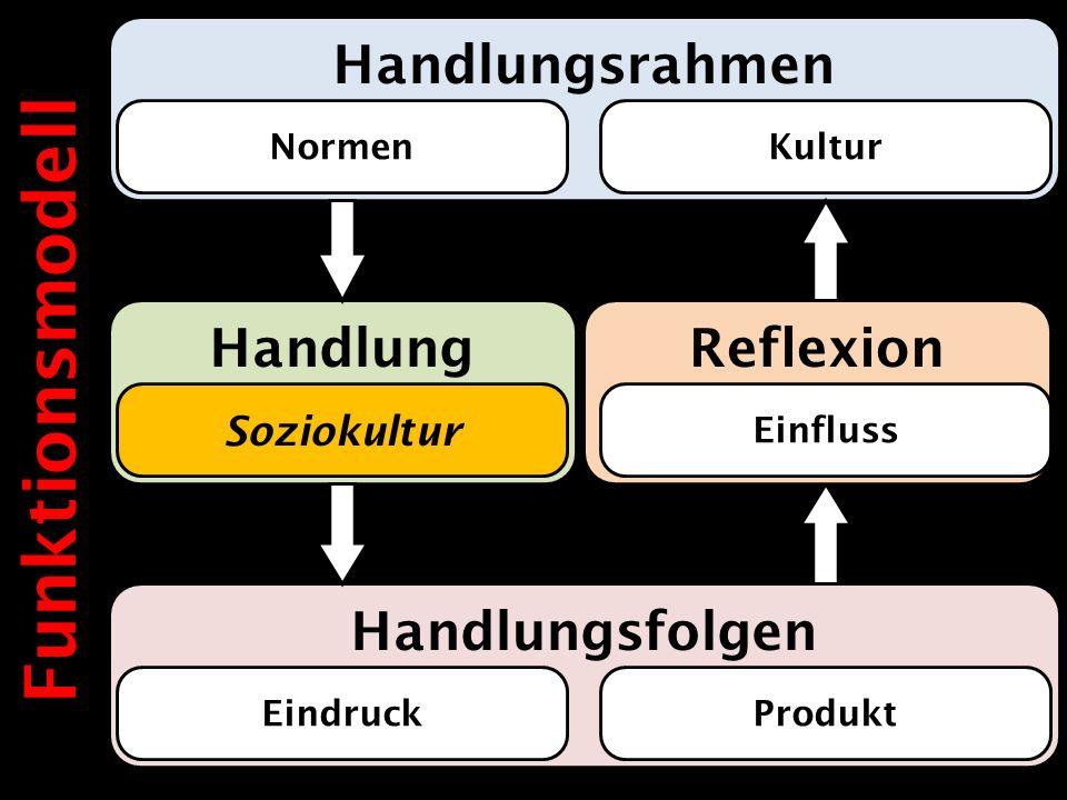 Funktionsmodell Handlungsrahmen Handlung Reflexion Handlungsfolgen