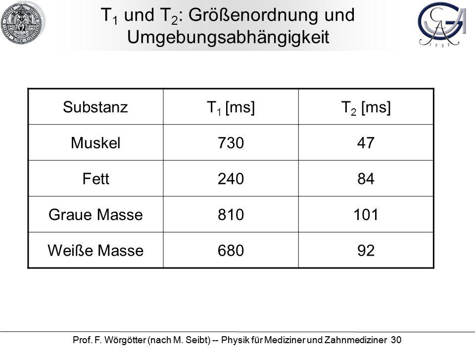 T1 und T2: Größenordnung und Umgebungsabhängigkeit