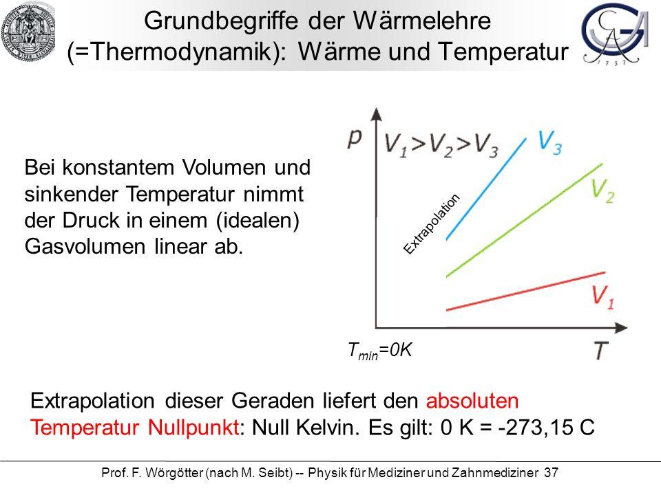 Grundbegriffe der Wärmelehre (=Thermodynamik): Wärme und Temperatur