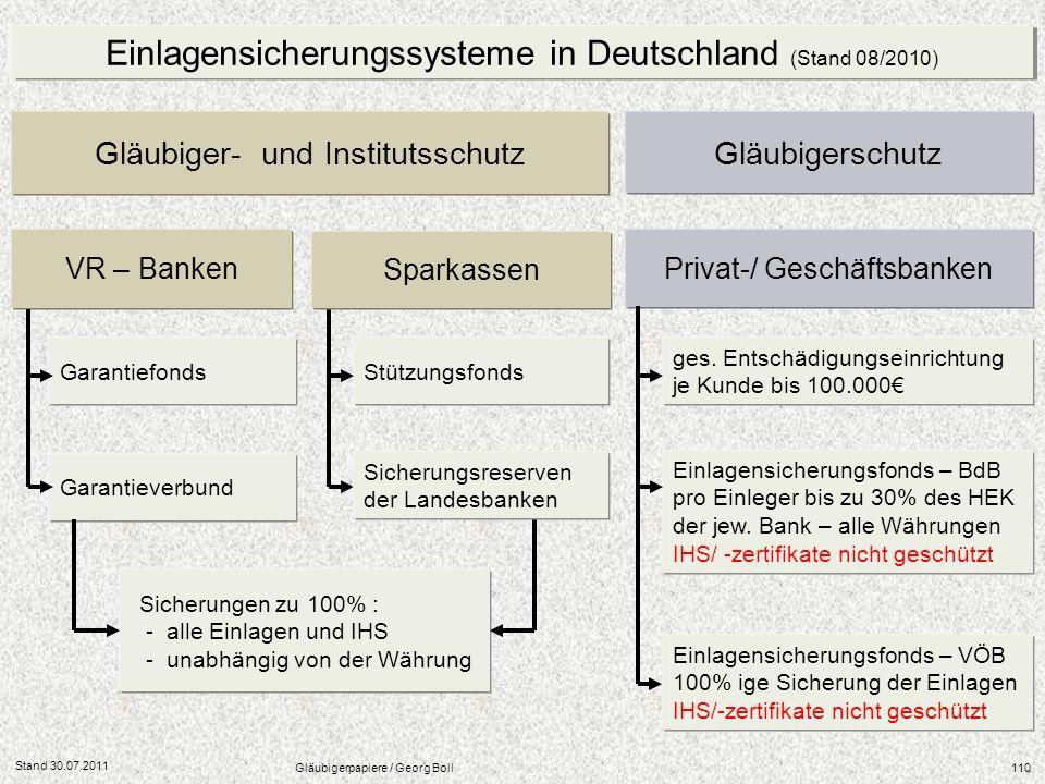 Einlagensicherungssysteme in Deutschland (Stand 08/2010)