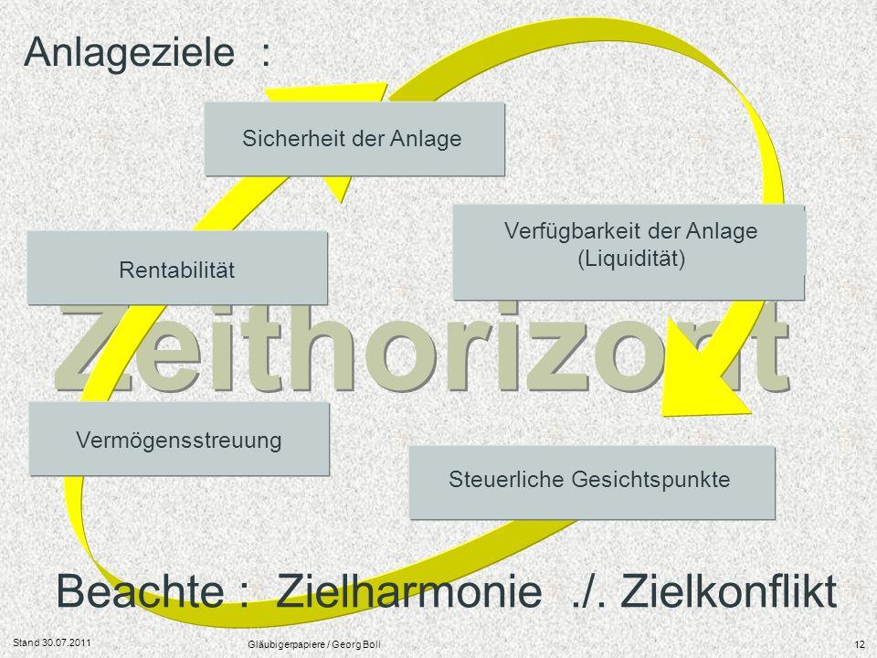 Zeithorizont Beachte : Zielharmonie ./. Zielkonflikt Anlageziele :