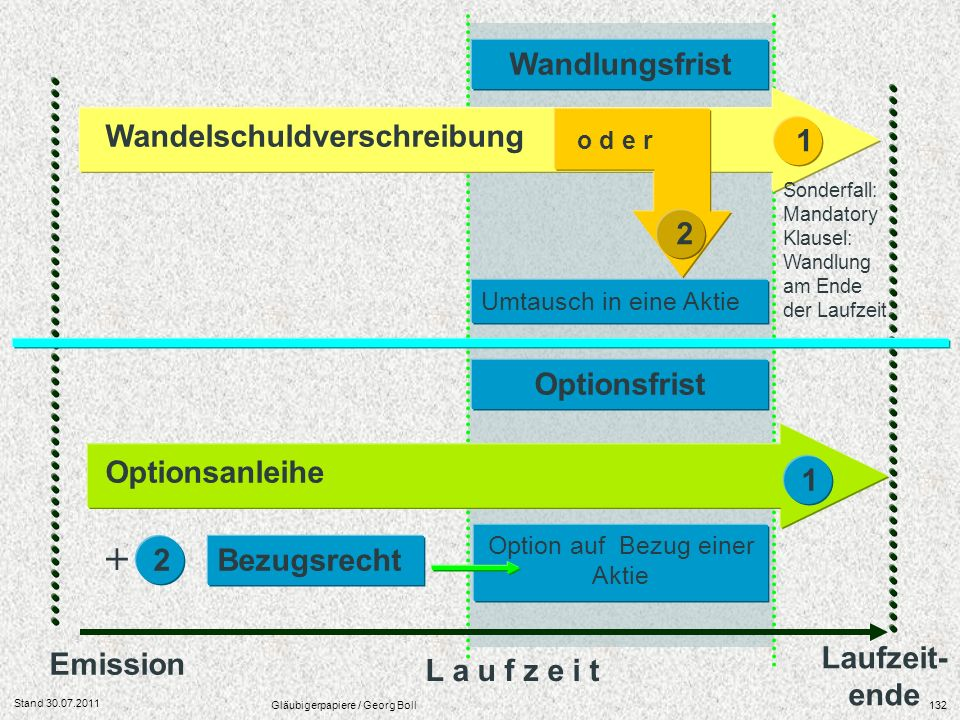 + Wandlungsfrist Wandelschuldverschreibung 1 2 Optionsfrist