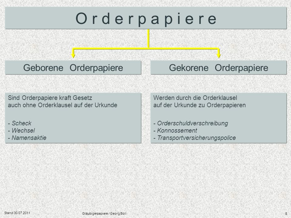 O r d e r p a p i e r e Geborene Orderpapiere Gekorene Orderpapiere