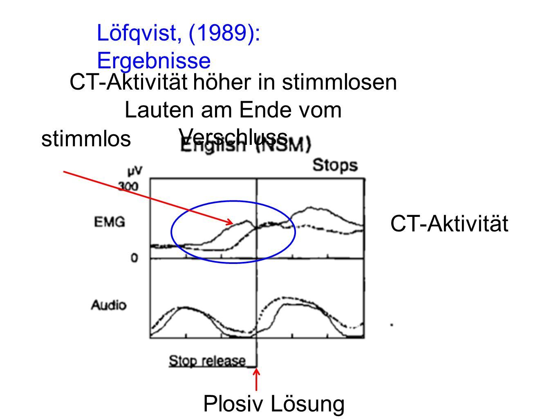 CT-Aktivität höher in stimmlosen Lauten am Ende vom Verschluss