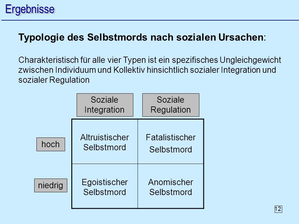 Typologie des Selbstmords nach sozialen Ursachen: