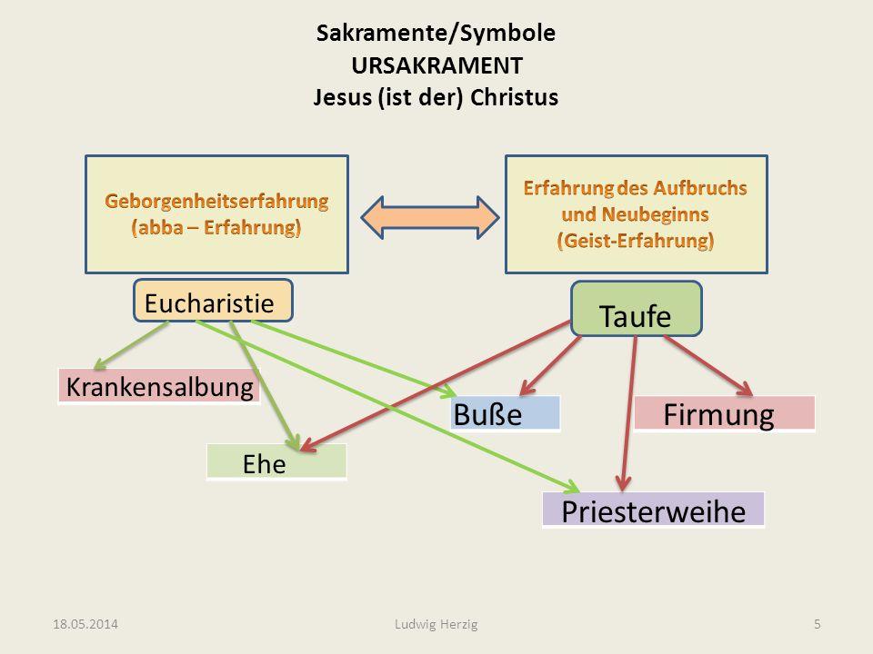 Sakramente/Symbole URSAKRAMENT Jesus (ist der) Christus