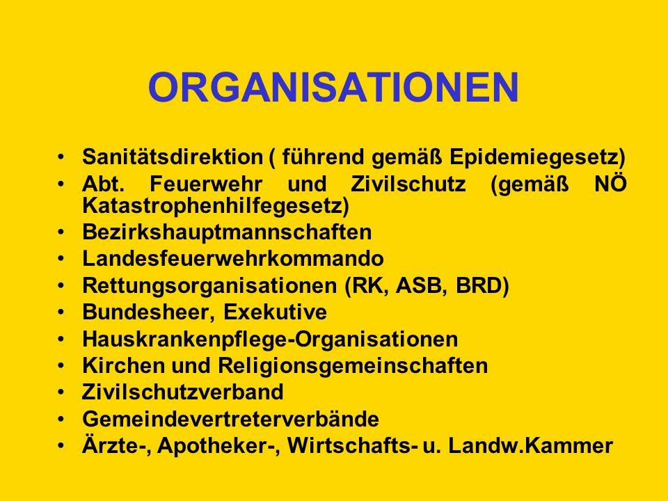 ORGANISATIONEN Sanitätsdirektion ( führend gemäß Epidemiegesetz)