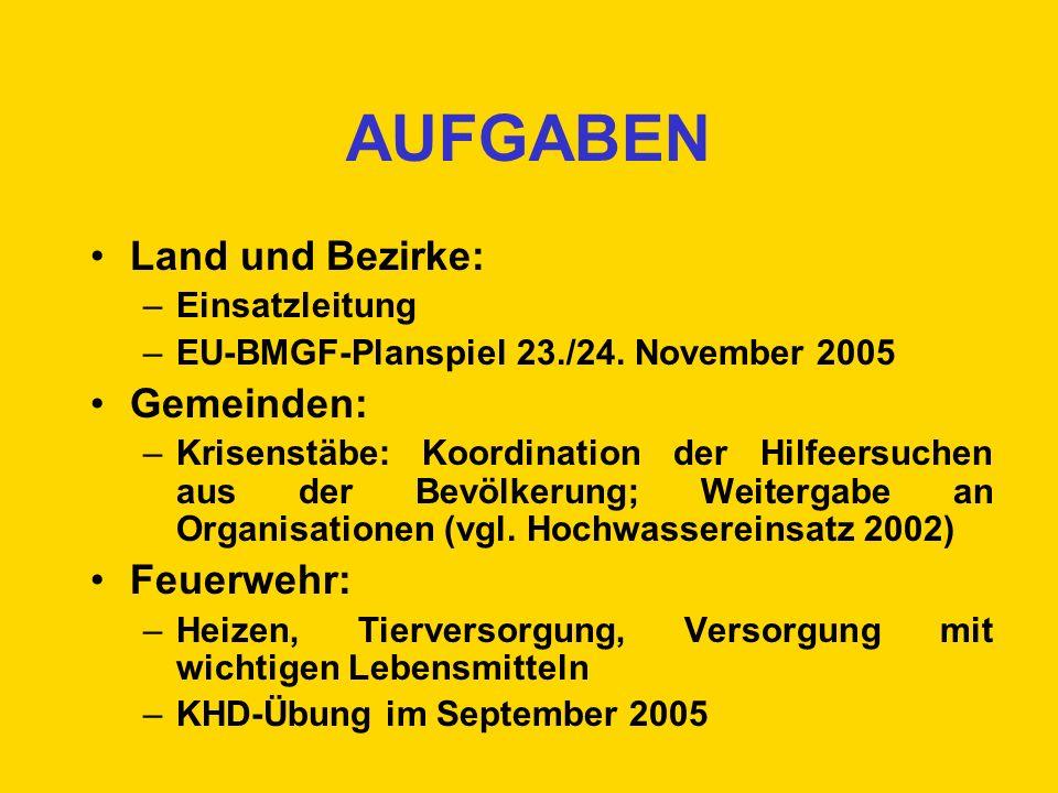 AUFGABEN Land und Bezirke: Gemeinden: Feuerwehr: Einsatzleitung