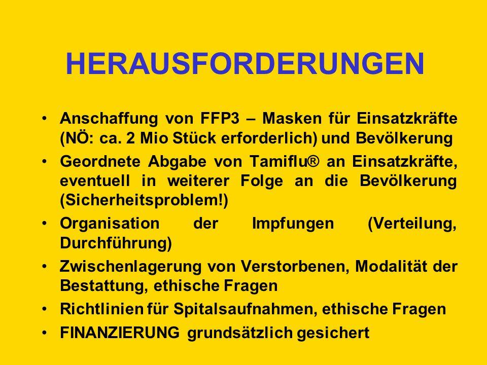 HERAUSFORDERUNGEN Anschaffung von FFP3 – Masken für Einsatzkräfte (NÖ: ca. 2 Mio Stück erforderlich) und Bevölkerung.