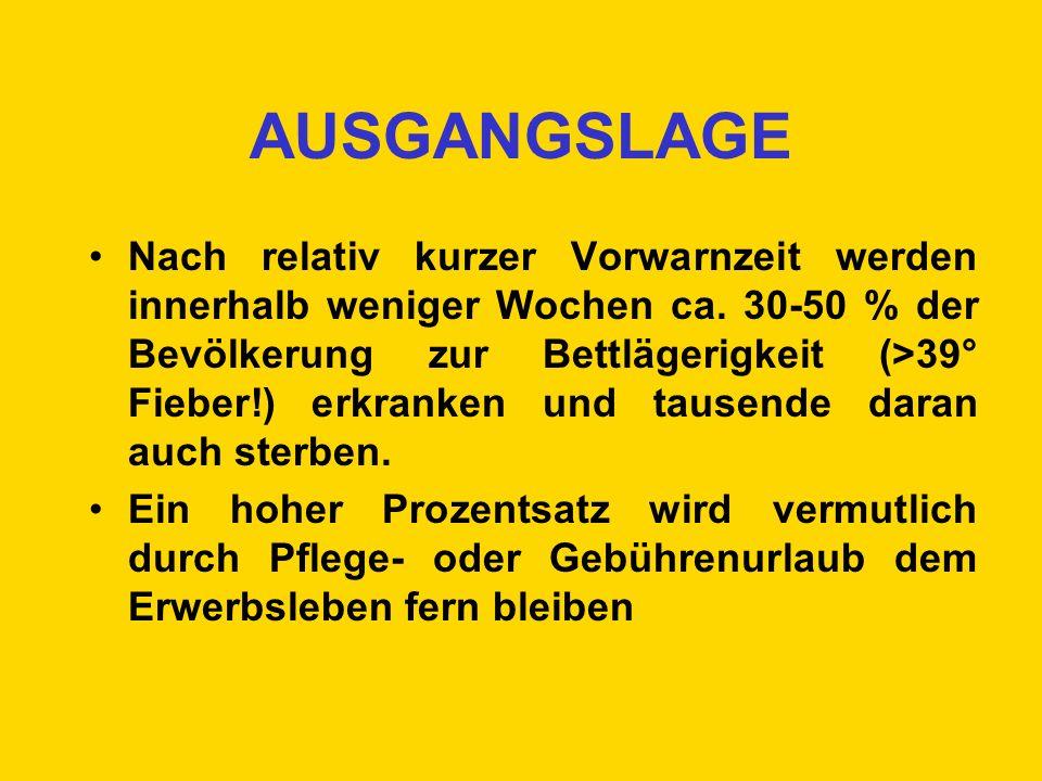 AUSGANGSLAGE