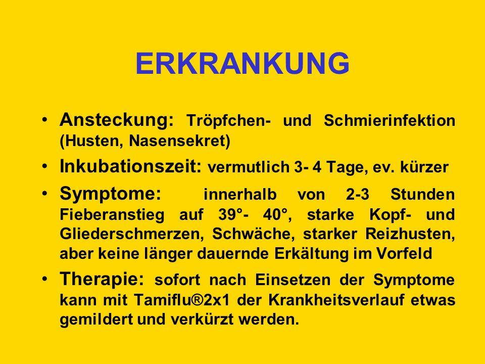 ERKRANKUNG Ansteckung: Tröpfchen- und Schmierinfektion (Husten, Nasensekret) Inkubationszeit: vermutlich 3- 4 Tage, ev. kürzer.