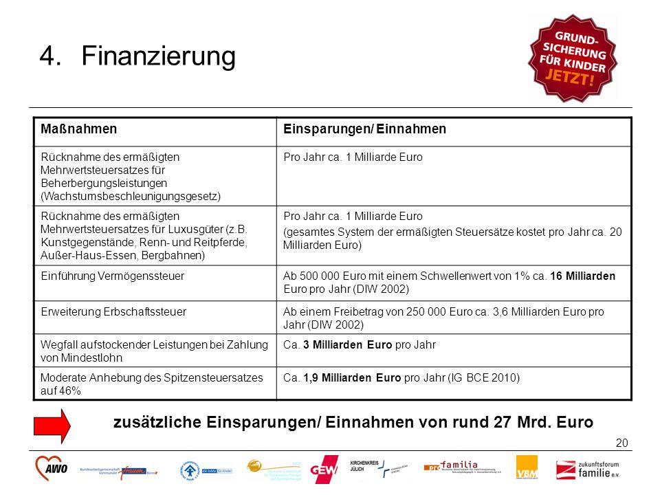 Finanzierung zusätzliche Einsparungen/ Einnahmen von rund 27 Mrd. Euro