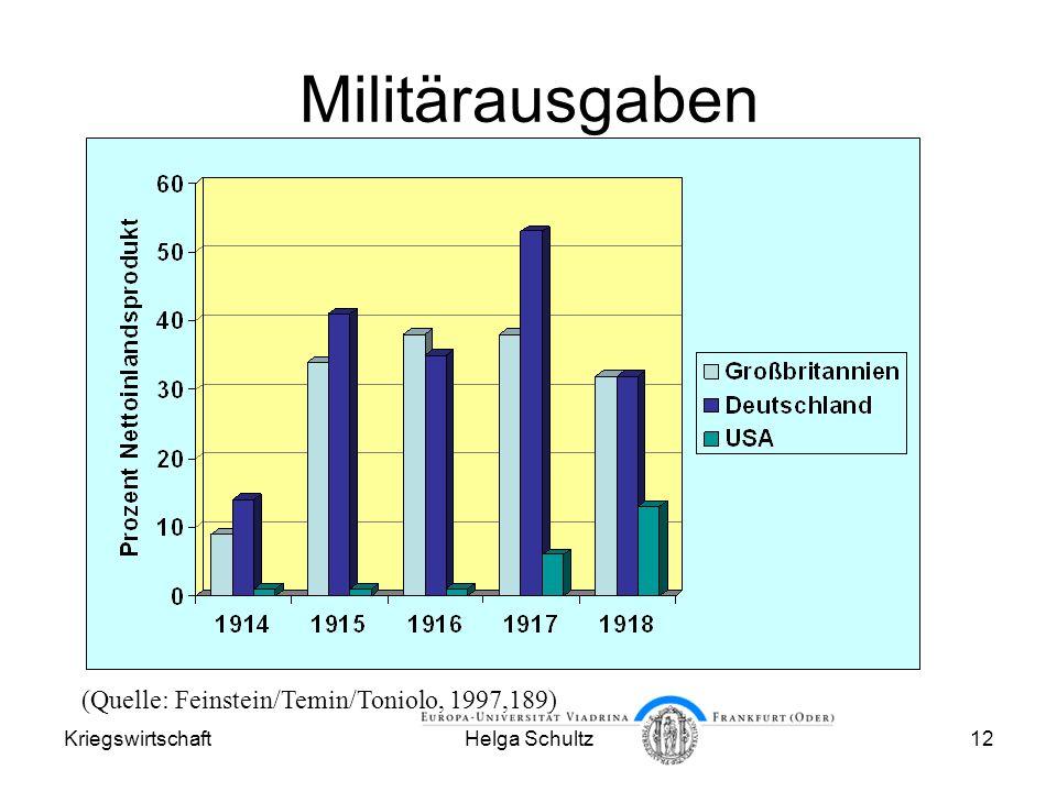 Militärausgaben (Quelle: Feinstein/Temin/Toniolo, 1997,189)