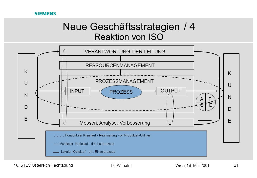 Neue Geschäftsstrategien / 4 Reaktion von ISO