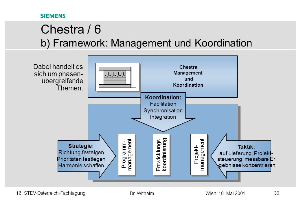Chestra / 6 b) Framework: Management und Koordination