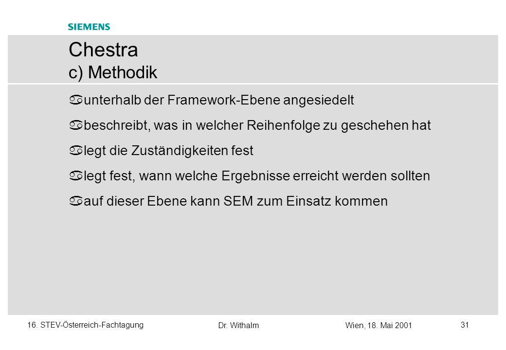 Chestra c) Methodik unterhalb der Framework-Ebene angesiedelt