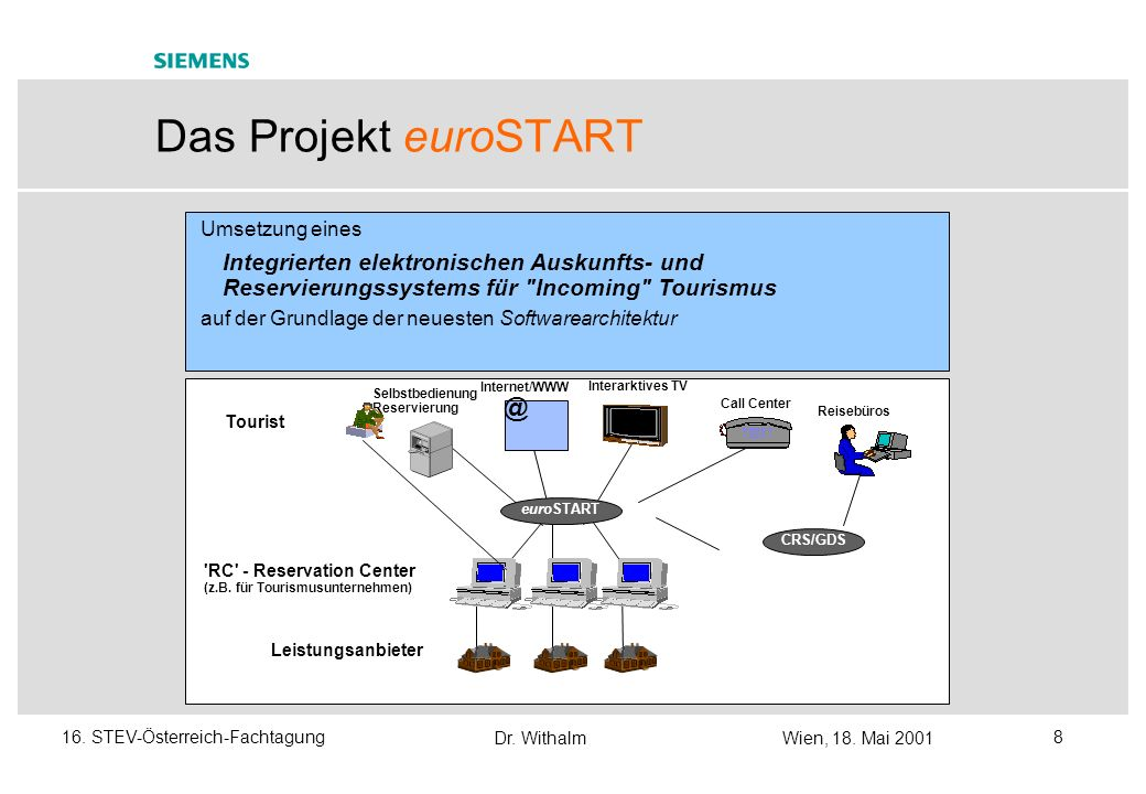 Das Projekt euroSTART @