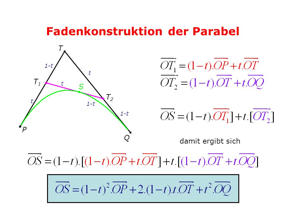Fadenkonstruktion der Parabel