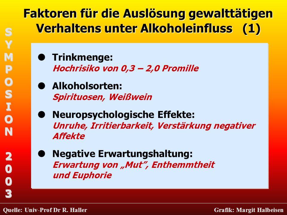 Faktoren für die Auslösung gewalttätigen Verhaltens unter Alkoholeinfluss (1)