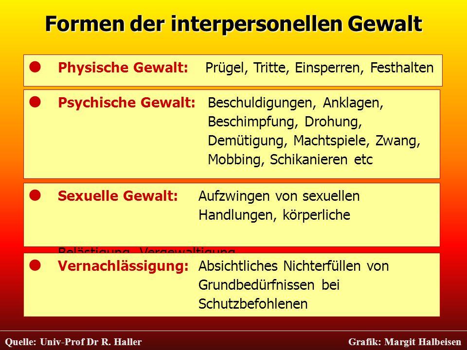 Formen der interpersonellen Gewalt