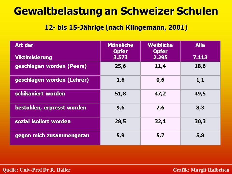 Gewaltbelastung an Schweizer Schulen