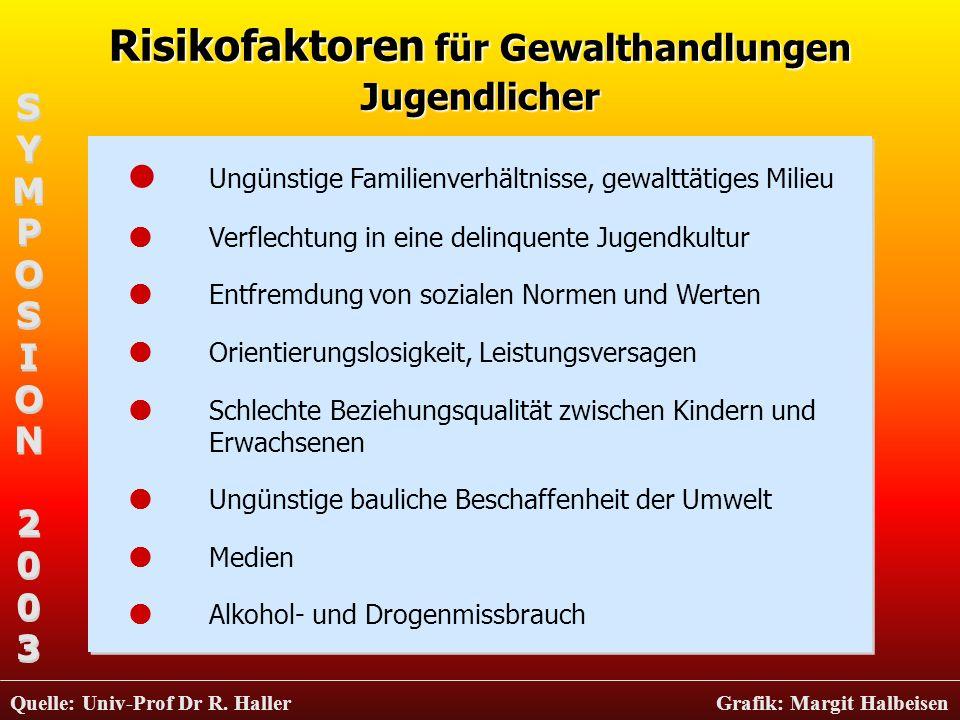 Risikofaktoren für Gewalthandlungen Jugendlicher