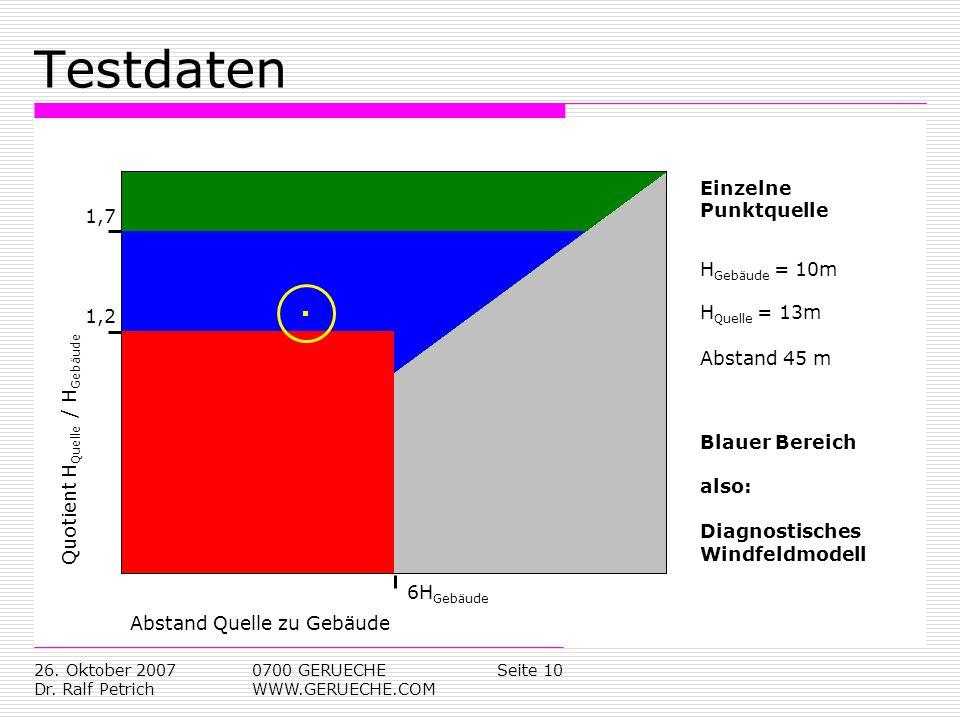 Testdaten Einzelne Punktquelle 1,7 HGebäude = 10m HQuelle = 13m 1,2