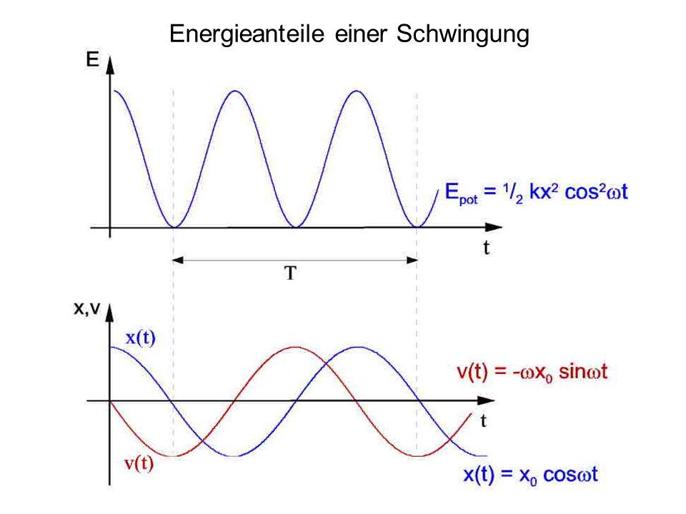 Energieanteile einer Schwingung