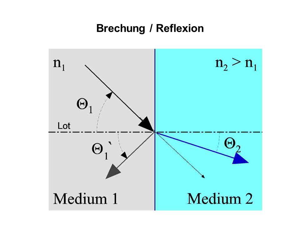 Brechung / Reflexion