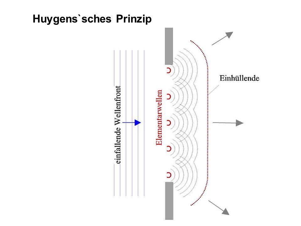 Huygens`sches Prinzip