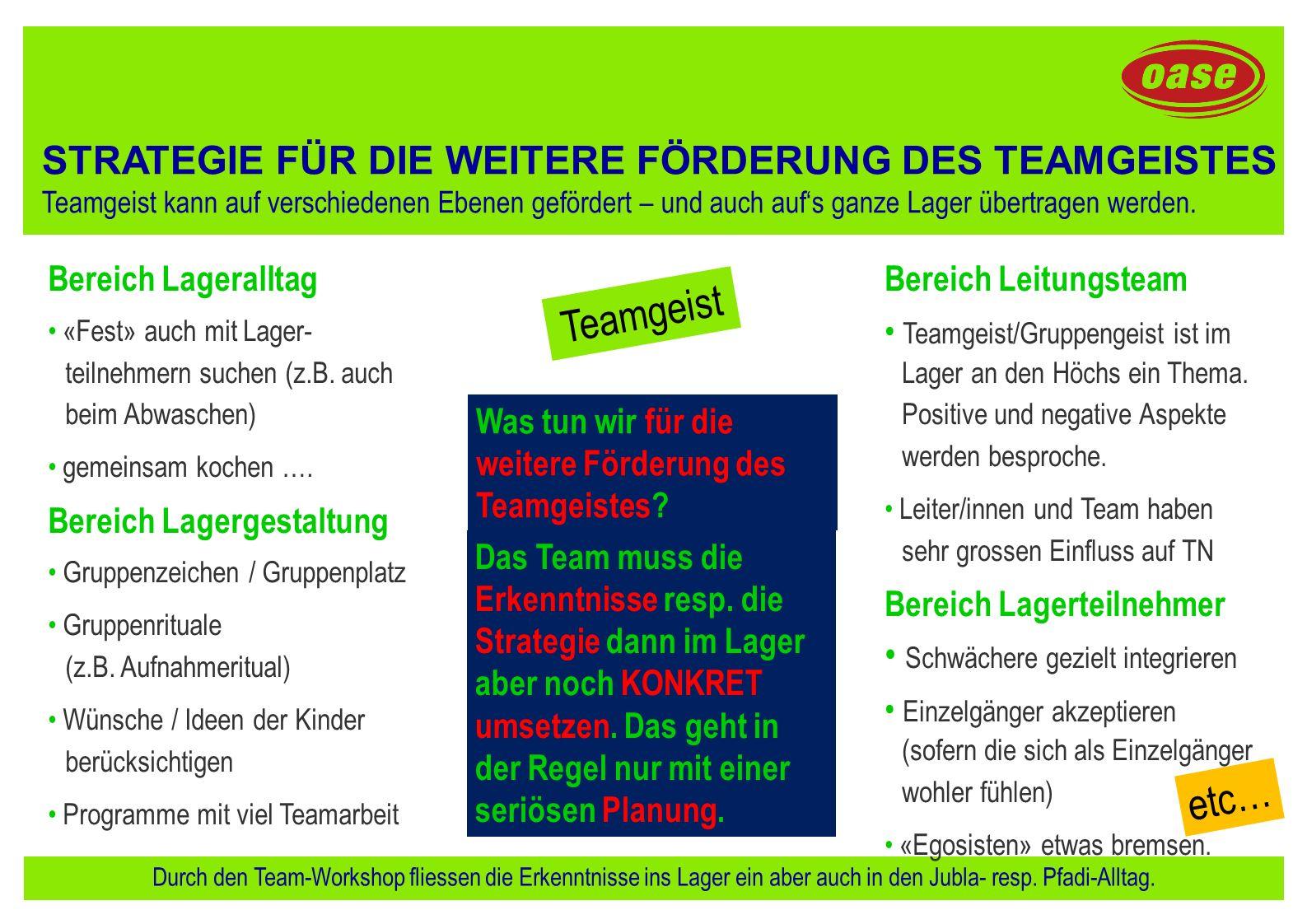 Teamgeist etc… STRATEGIE FÜR DIE WEITERE FÖRDERUNG DES TEAMGEISTES