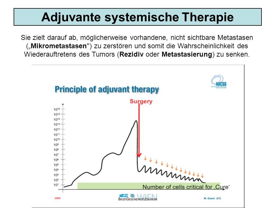 Adjuvante systemische Therapie