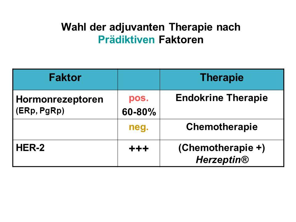 Wahl der adjuvanten Therapie nach Prädiktiven Faktoren