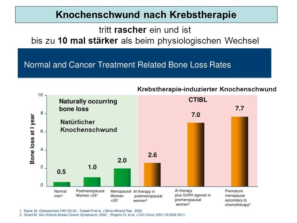 Knochenschwund nach Krebstherapie