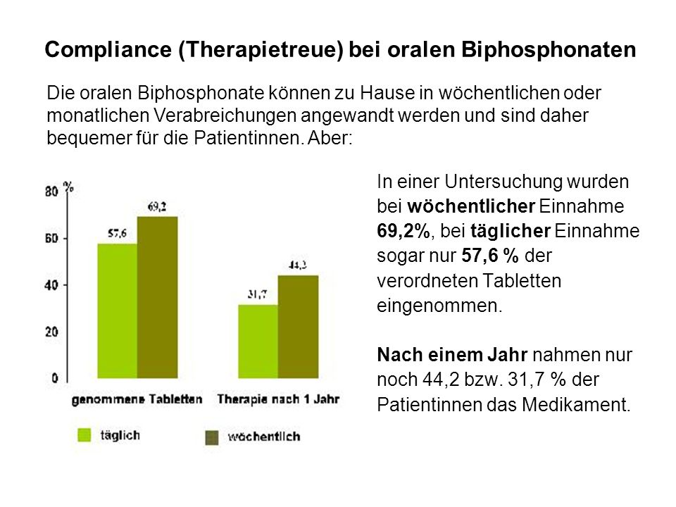 Compliance (Therapietreue) bei oralen Biphosphonaten