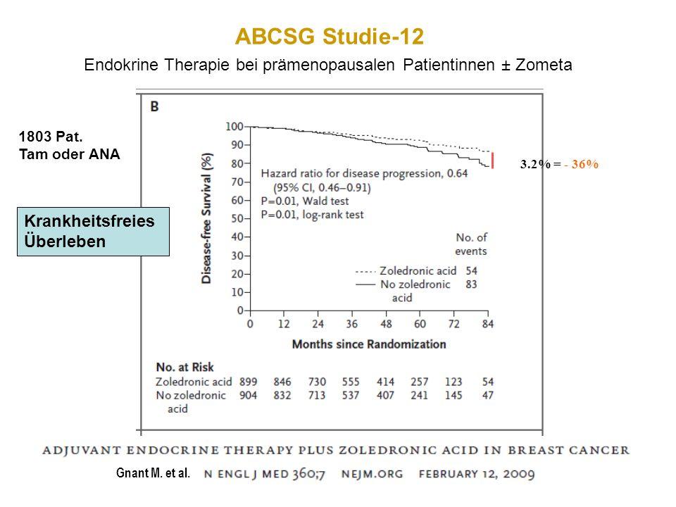 ABCSG Studie-12 Endokrine Therapie bei prämenopausalen Patientinnen ± Zometa. 1803 Pat. Tam oder ANA.