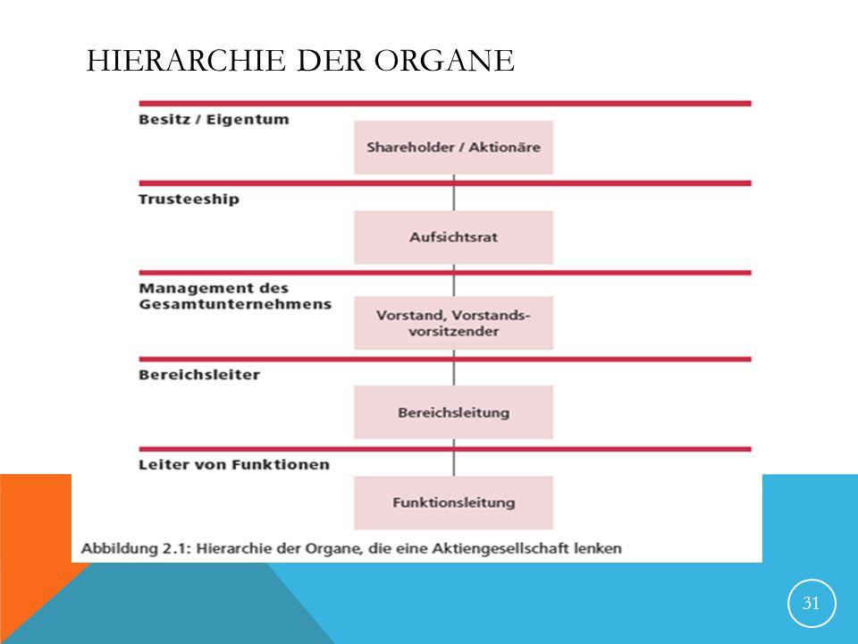 Hierarchie der Organe