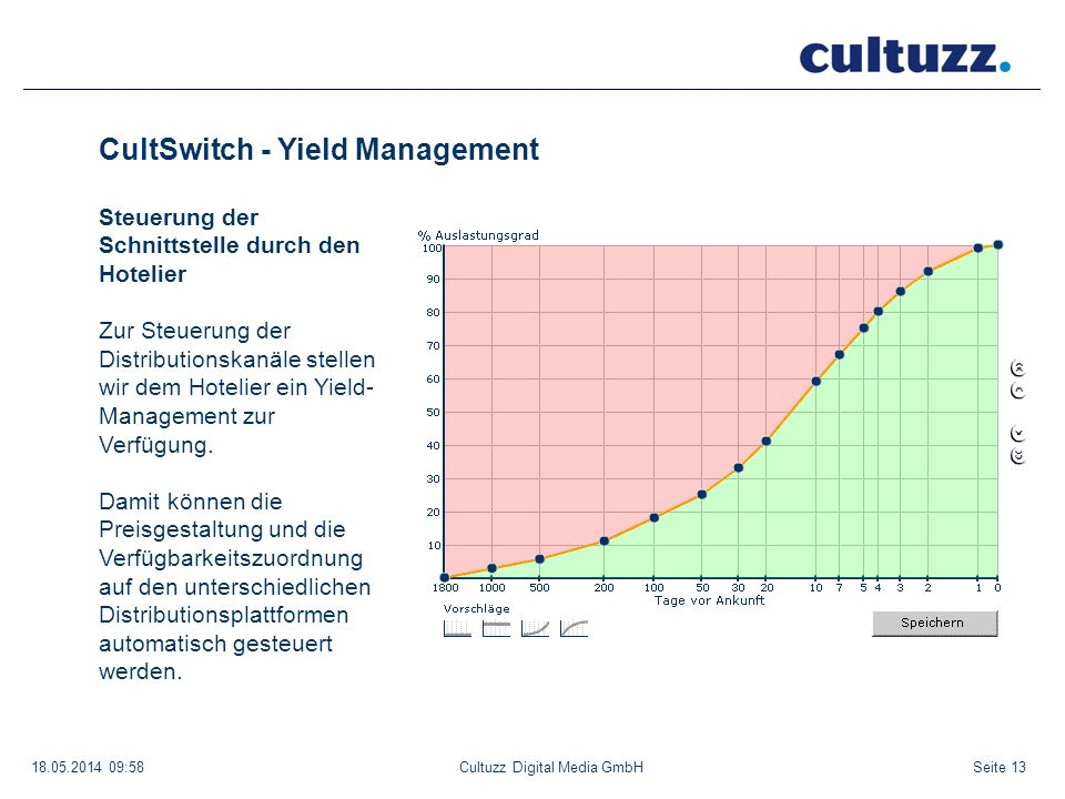 CultSwitch - Yield Management