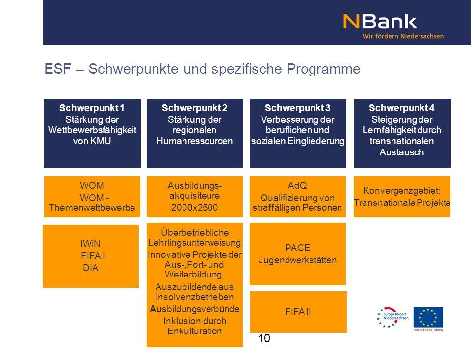 ESF – Schwerpunkte und spezifische Programme