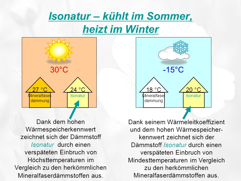 Isonatur – kühlt im Sommer, heizt im Winter