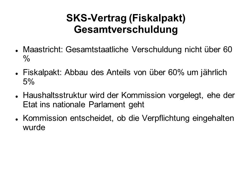 SKS-Vertrag (Fiskalpakt) Gesamtverschuldung