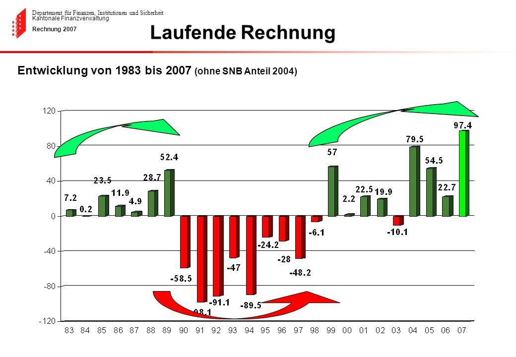 Laufende Rechnung Entwicklung von 1983 bis 2007 (ohne SNB Anteil 2004)