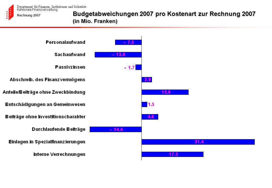 Budgetabweichungen 2007 pro Kostenart zur Rechnung 2007 (in Mio