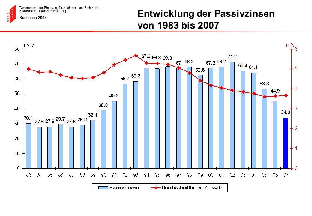 Entwicklung der Passivzinsen von 1983 bis 2007