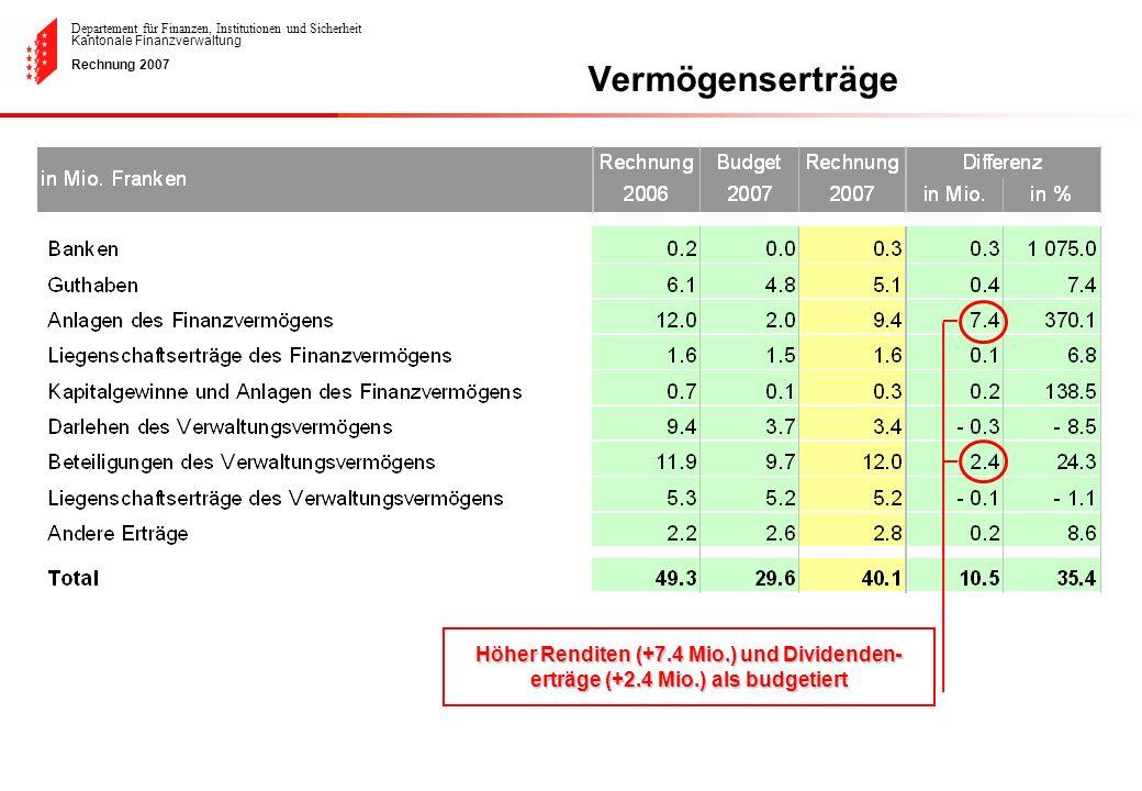 Vermögenserträge Höher Renditen (+7.4 Mio.) und Dividenden-erträge (+2.4 Mio.) als budgetiert
