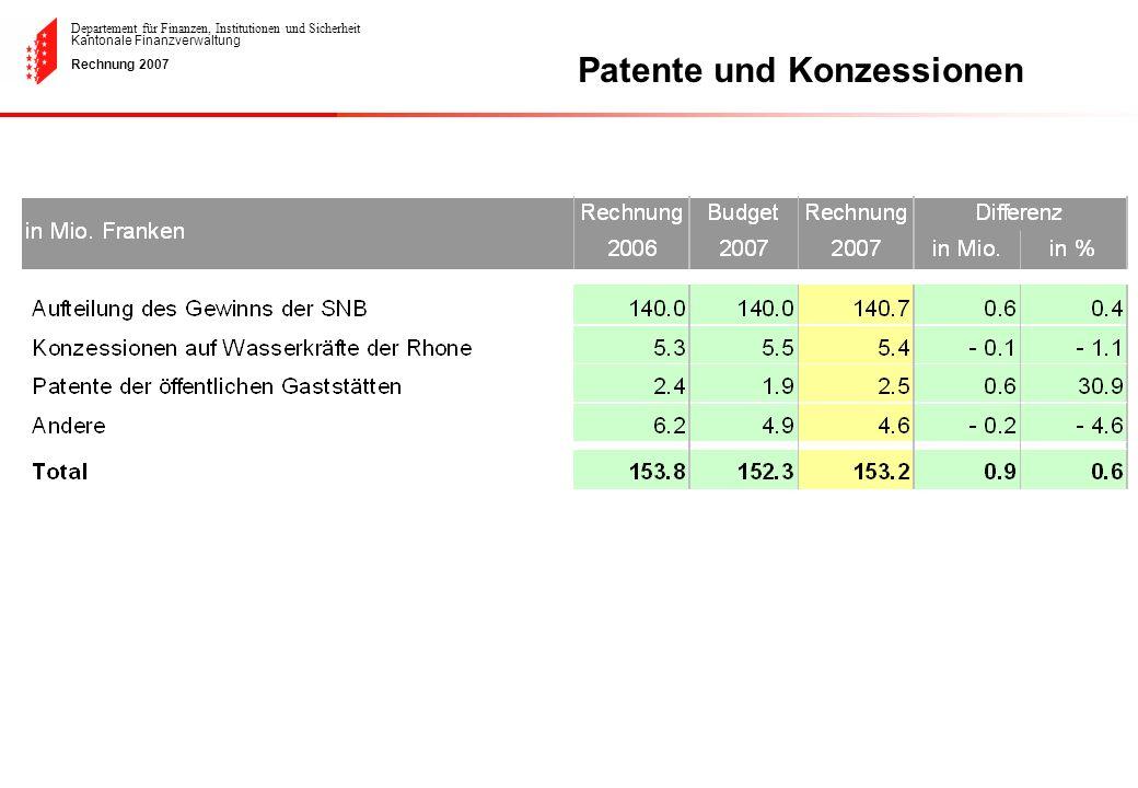 Patente und Konzessionen