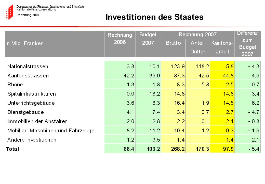 Investitionen des Staates