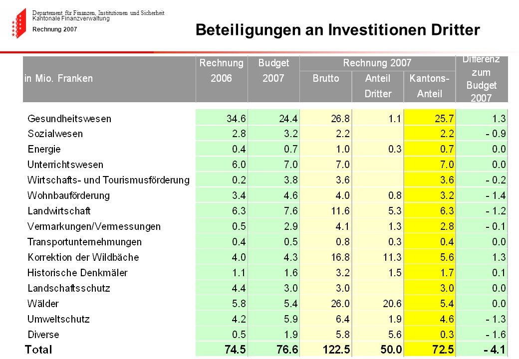 Beteiligungen an Investitionen Dritter